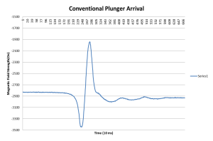 Convention plunger arrival