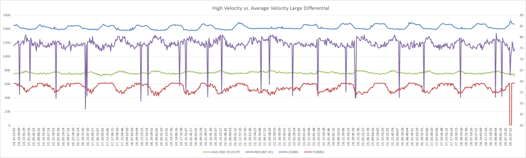 High Velocity vs. Average Velocity Large Differential