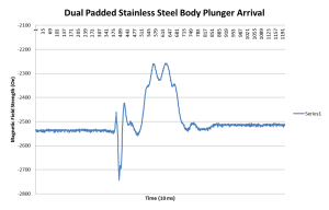 Plunger arrival-graph3