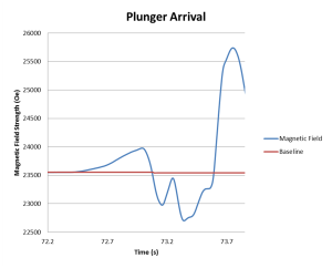 Plunger arrival-graph 1