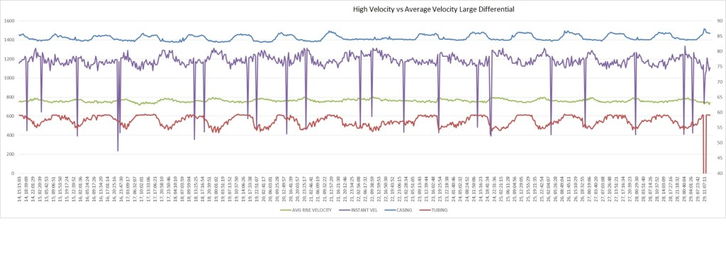 Figure 2-High Velocity Vs Average Velocity-2